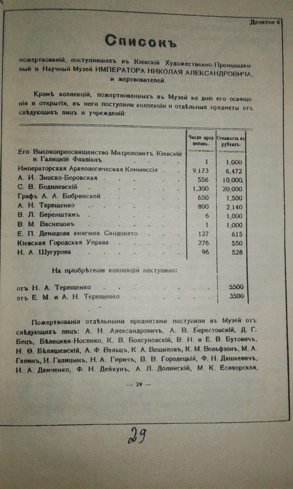 Засновники історичного музею в Києві (пожертви 1898 та 1904 рр.)