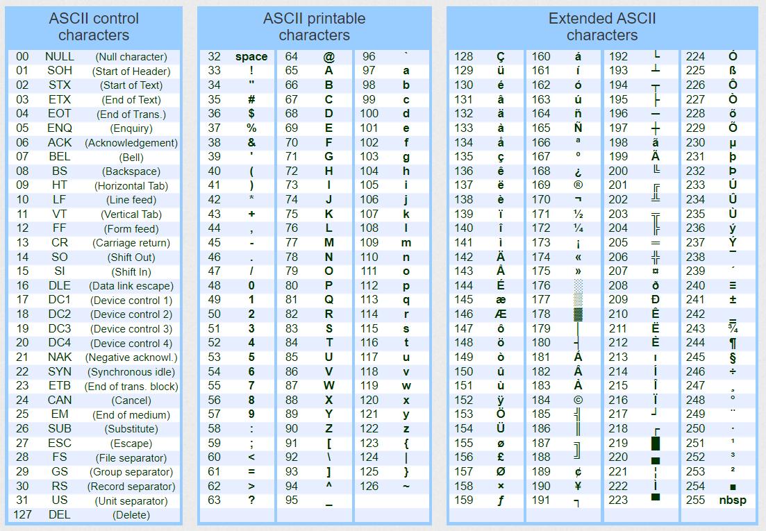 ASCII table, ascii codes